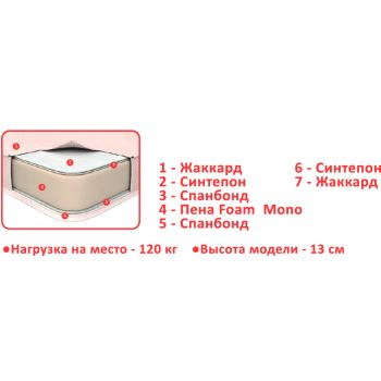 Ортопедический матрас Mini Roll 80*190